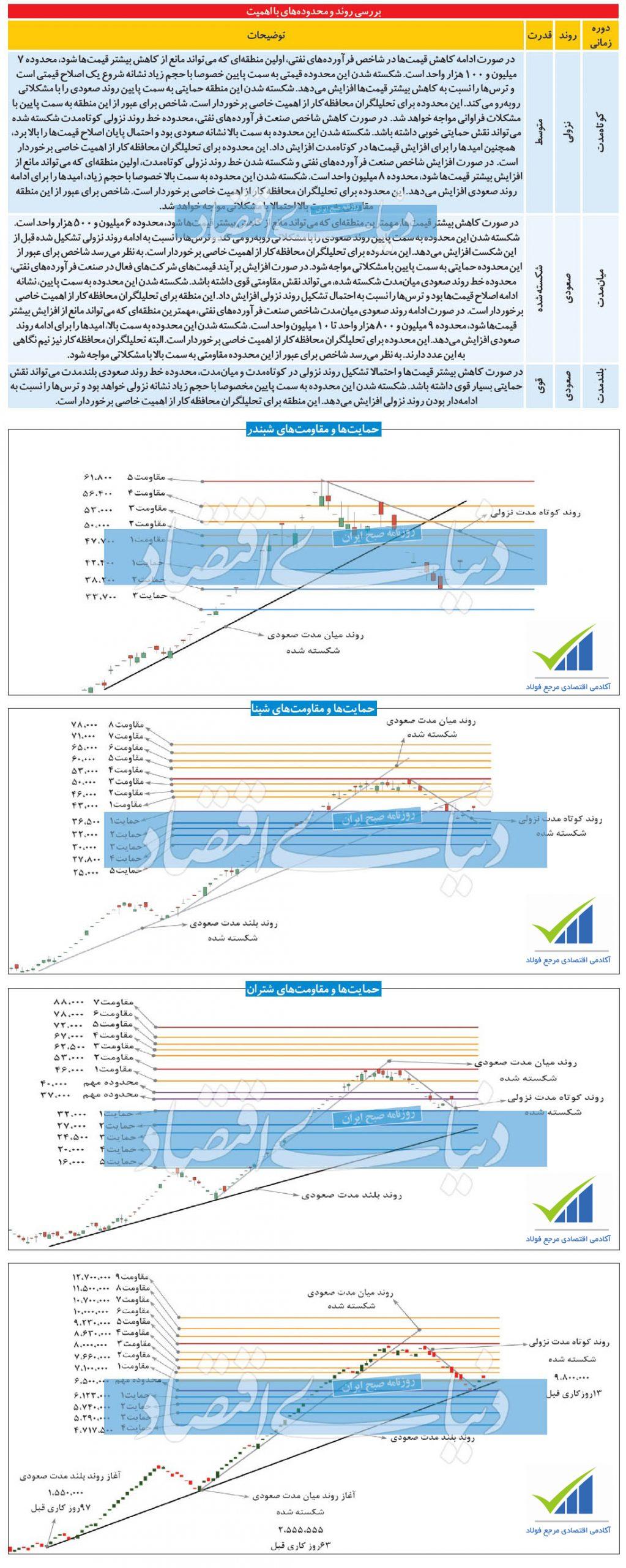 شبندر scaled - احتمال صعود نماد شپنا و شبندر + نمودار