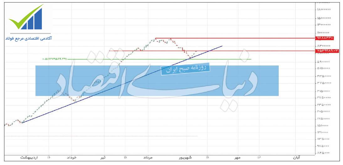 .jpg - احتمال صعود نماد شپنا و شبندر + نمودار